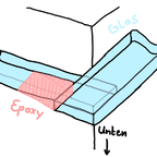 Epoxy Anwendung bei Aquarium mit umlaufendem Rand und überlappenden Stegen